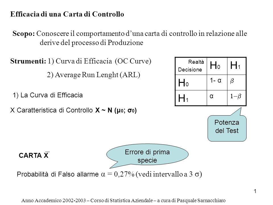 1 Efficacia di una Carta di Controllo Anno Accademico 2002-2003 – Corso di Statistica Aziendale – a cura di Pasquale Sarnacchiaro Scopo: Conoscere il