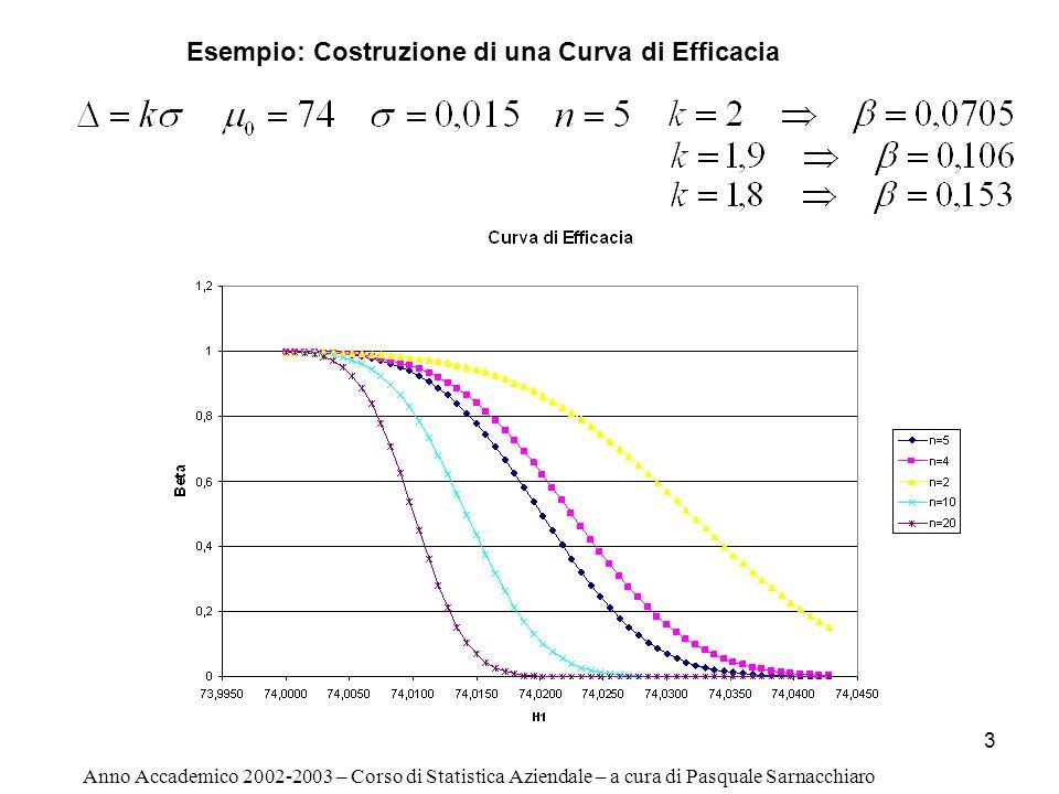 3 Anno Accademico 2002-2003 – Corso di Statistica Aziendale – a cura di Pasquale Sarnacchiaro Esempio: Costruzione di una Curva di Efficacia