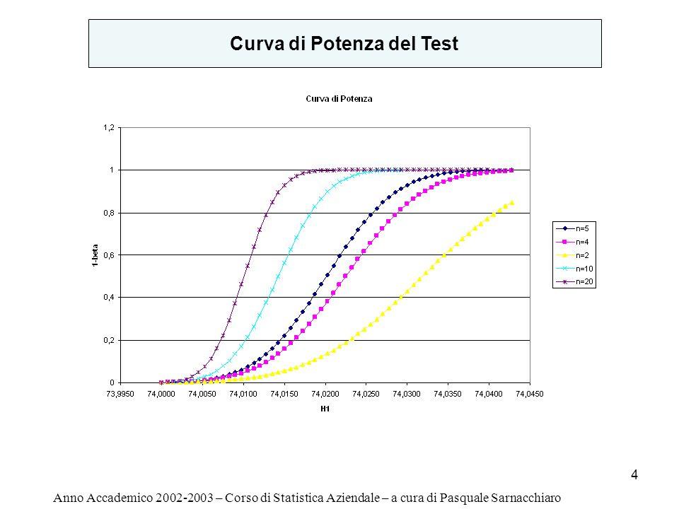 5 Anno Accademico 2002-2003 – Corso di Statistica Aziendale – a cura di Pasquale Sarnacchiaro Average Run Lenght (ARL) N: variabile Casuale uguale al numero di campioni da prelevare affinché si verifichi un fuori-controllo dopo che una deriva del processo del processo è intervenuta Sia p d la probabilità che si verifichi il fuori-controllo Consideriamo K=2 la deriva del processo ed n=5 la dimensione campionaria ARL=1/p d = 1,08