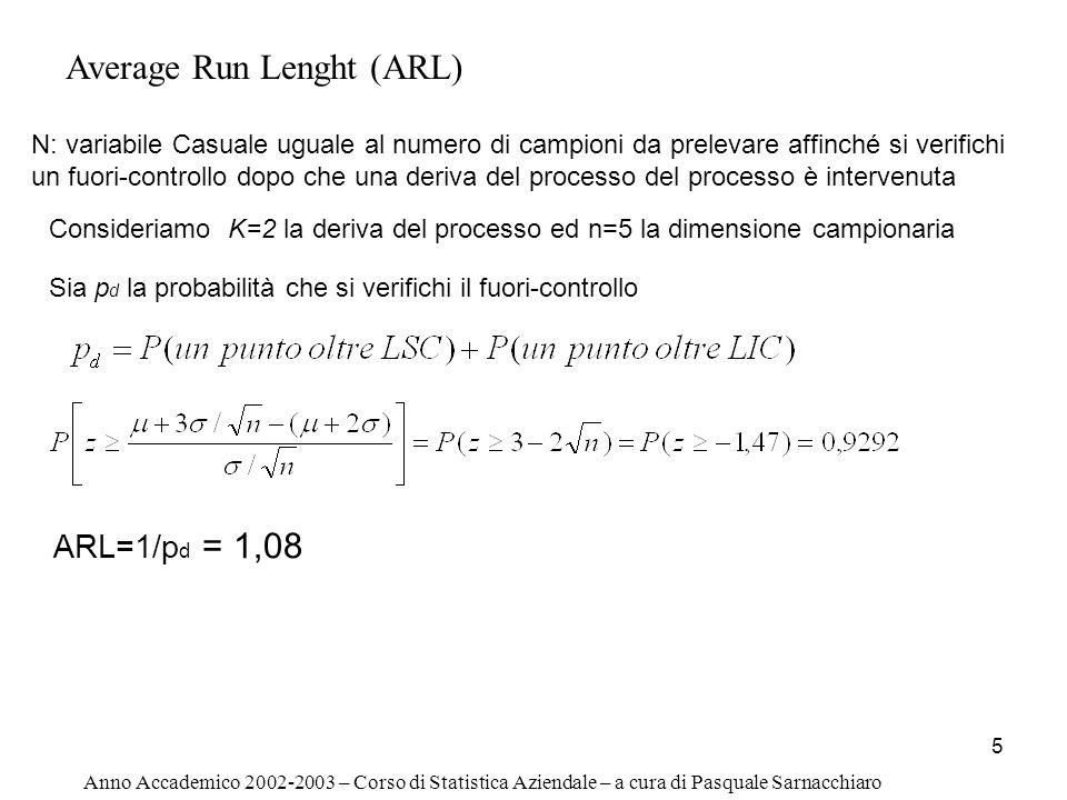 5 Anno Accademico 2002-2003 – Corso di Statistica Aziendale – a cura di Pasquale Sarnacchiaro Average Run Lenght (ARL) N: variabile Casuale uguale al