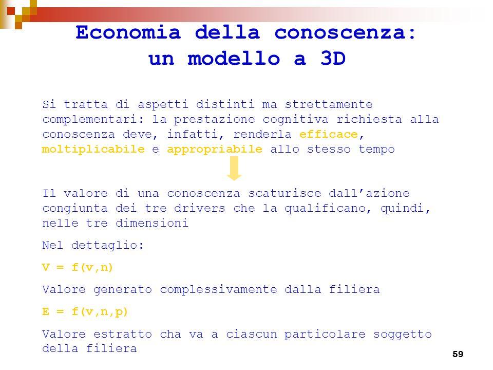 60 Economia della conoscenza: un modello a 3D Nel valore V confluiscono tutte le attività generate dalla filiera cognitiva della conoscenza Φ ; esso è la somma delle utilità generate dal riuso di Φ nei diversi impieghi: - lutilità addizionale ottenuta dai suoi utilizzatori.