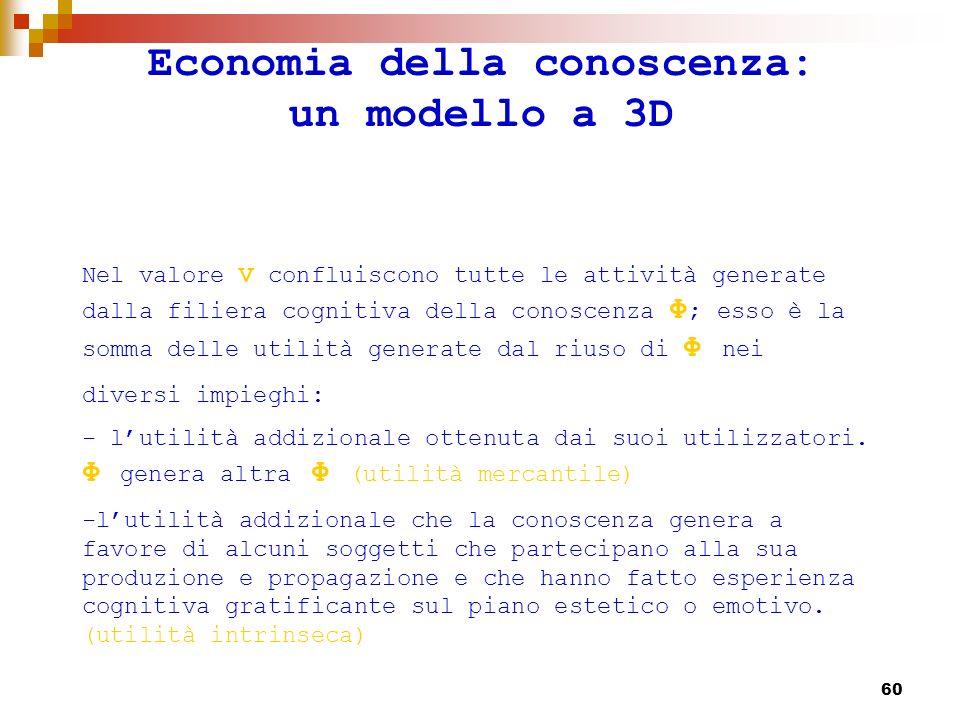 61 Economia della conoscenza: un modello a 3D Questo valore V ha natura psicologica ma può esser tradotto anche in valore monetario.
