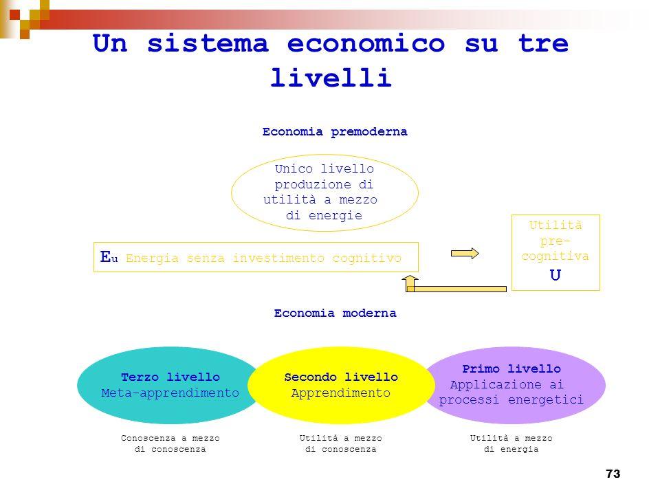74 Un sistema economico su tre livelli Trasformazioni cognitiveTrasformazioni energetiche Meta conoscenza K 2 Conoscenza K 1 Energia E u +E m Valore utile U 0 U 1 U 2 Mediatori cognitivi che producono metaconoscenze conoscenze e applicazioni energetiche