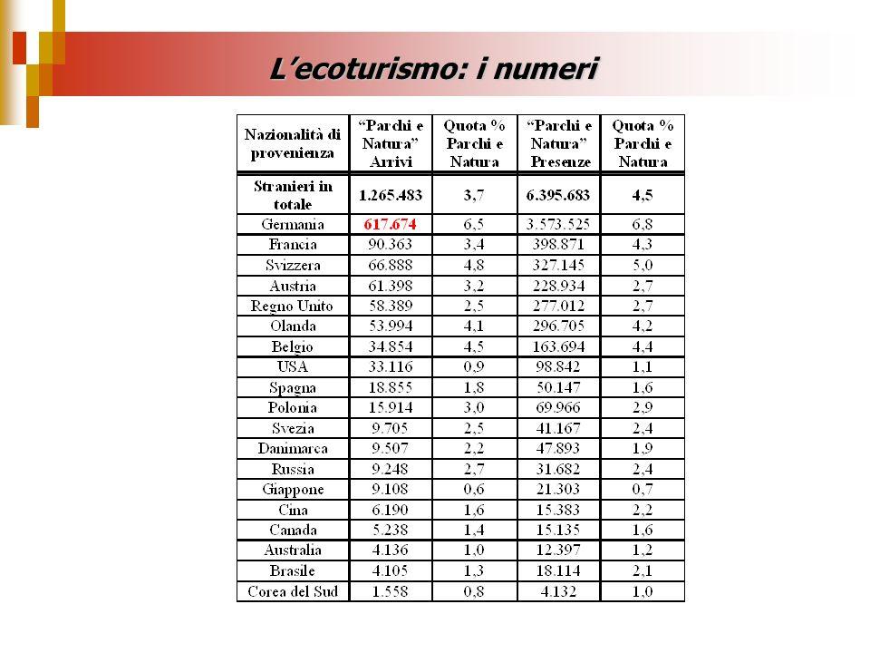 Lecoturismo: i numeri