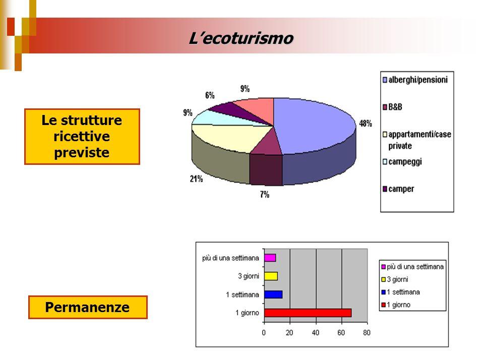 Le strutture ricettive previste Lecoturismo Permanenze