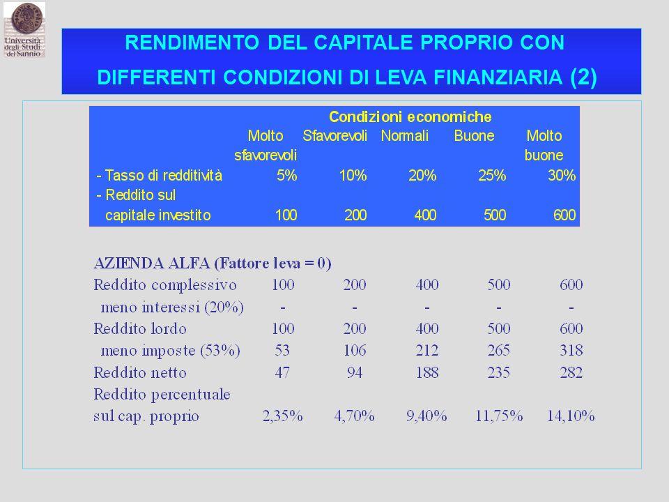 RENDIMENTO DEL CAPITALE PROPRIO CON DIFFERENTI CONDIZIONI DI LEVA FINANZIARIA (2)