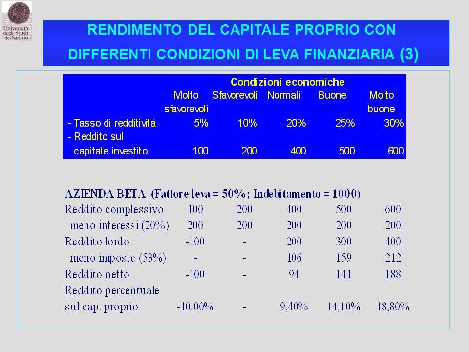RENDIMENTO DEL CAPITALE PROPRIO CON DIFFERENTI CONDIZIONI DI LEVA FINANZIARIA (3)