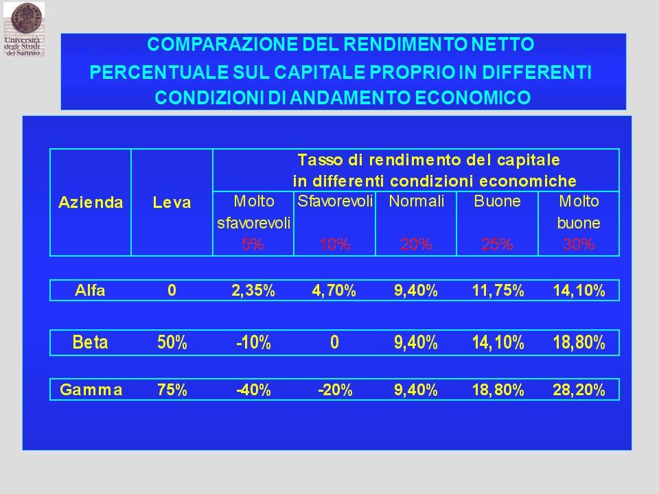 COMPARAZIONE DEL RENDIMENTO NETTO PERCENTUALE SUL CAPITALE PROPRIO IN DIFFERENTI CONDIZIONI DI ANDAMENTO ECONOMICO