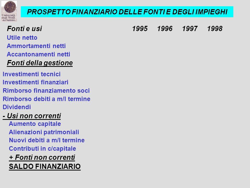 Fonti e usi1995199619971998 Utile netto Ammortamenti netti Accantonamenti netti Fonti della gestione Investimenti tecnici Investimenti finanziari Rimb