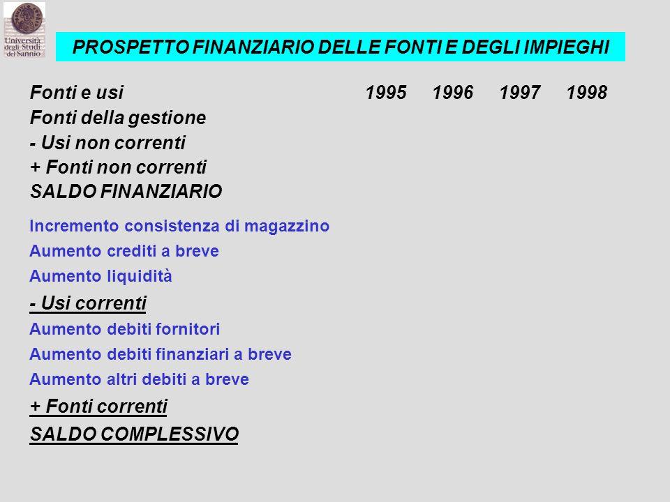 Fonti e usi1995199619971998 Fonti della gestione - Usi non correnti + Fonti non correnti SALDO FINANZIARIO Incremento consistenza di magazzino Aumento