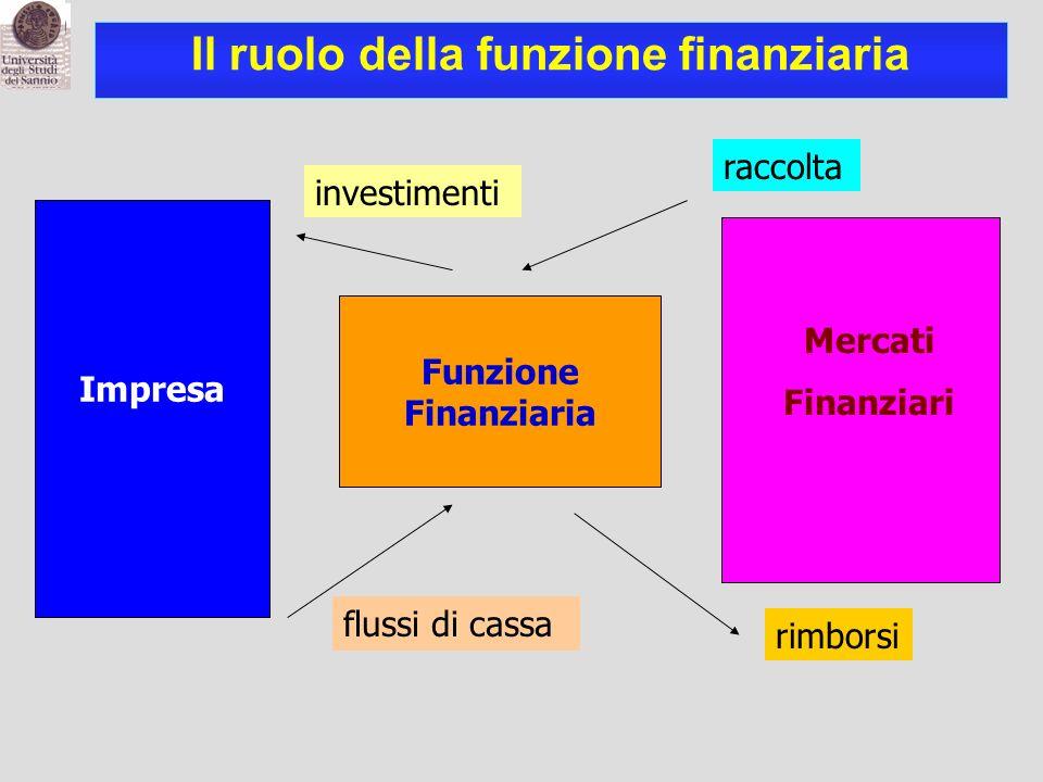 Mercati Finanziari Funzione Finanziaria Impresa flussi di cassa investimenti raccolta rimborsi Il ruolo della funzione finanziaria