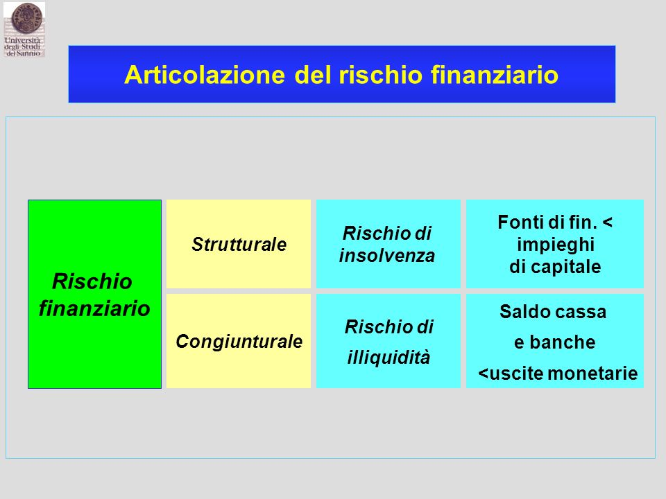 Articolazione del rischio finanziario Strutturale Rischio di insolvenza Congiunturale Rischio di illiquidità Rischio finanziario Fonti di fin. < impie