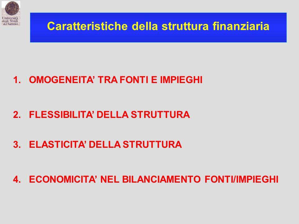 Caratteristiche della struttura finanziaria 1. OMOGENEITA TRA FONTI E IMPIEGHI 2. FLESSIBILITA DELLA STRUTTURA 3. ELASTICITA DELLA STRUTTURA 4. ECONOM