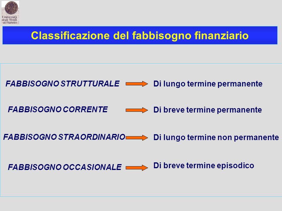 Classificazione del fabbisogno finanziario Di lungo termine permanente Di breve termine permanente FABBISOGNO STRUTTURALE FABBISOGNO CORRENTE FABBISOG