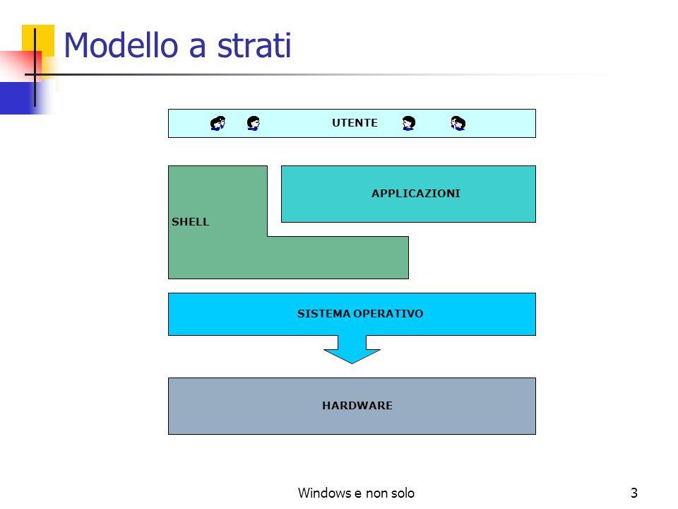 Windows e non solo3 Modello a strati UTENTE APPLICAZIONI SHELL SISTEMA OPERATIVO HARDWARE