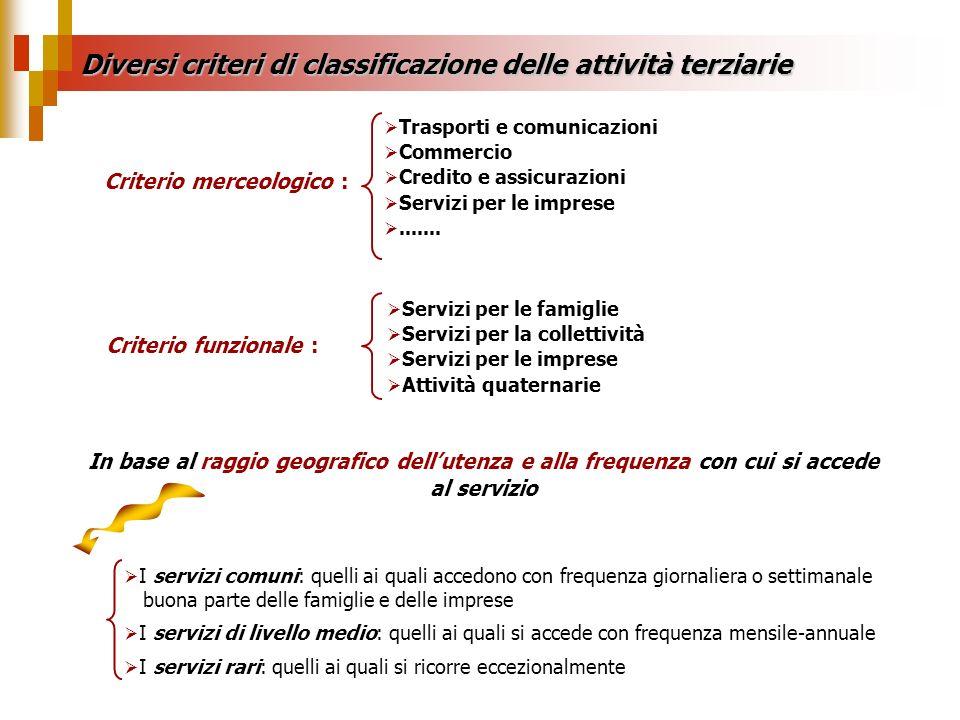 Criterio merceologico : Trasporti e comunicazioni Commercio Credito e assicurazioni Servizi per le imprese....... Criterio funzionale : Servizi per le