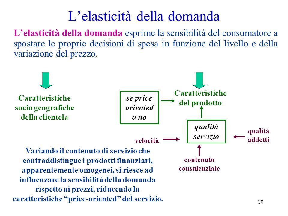 10 Lelasticità della domanda Lelasticità della domanda esprime la sensibilità del consumatore a spostare le proprie decisioni di spesa in funzione del