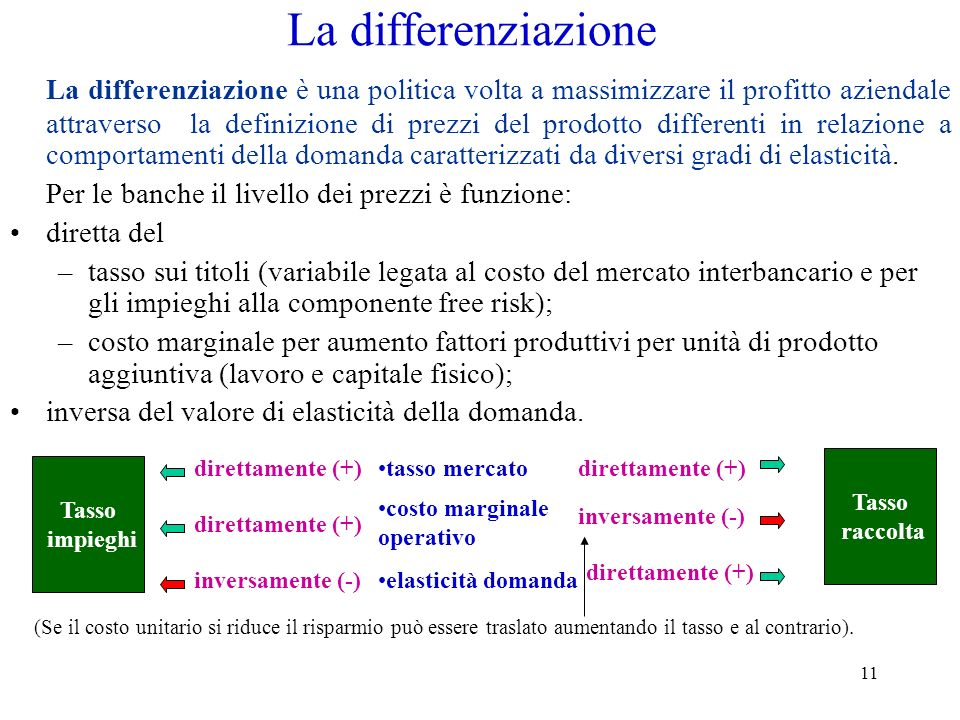 11 La differenziazione La differenziazione è una politica volta a massimizzare il profitto aziendale attraverso la definizione di prezzi del prodotto