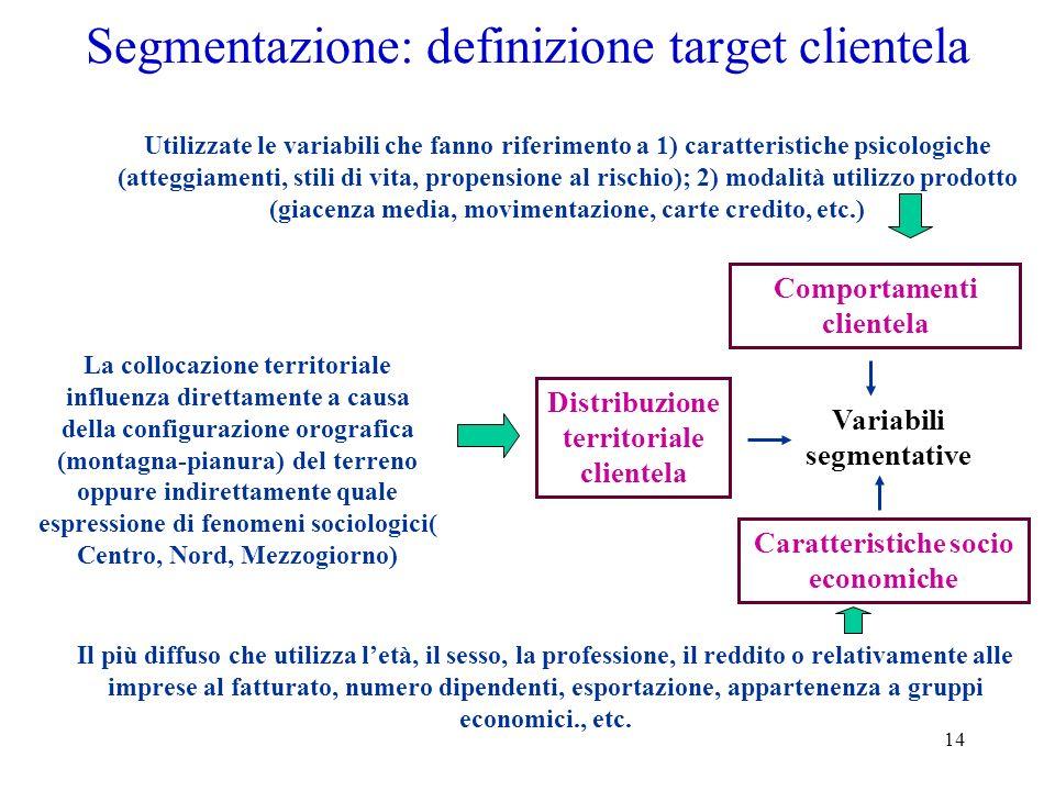 14 Segmentazione: definizione target clientela Distribuzione territoriale clientela Comportamenti clientela Caratteristiche socio economiche Variabili