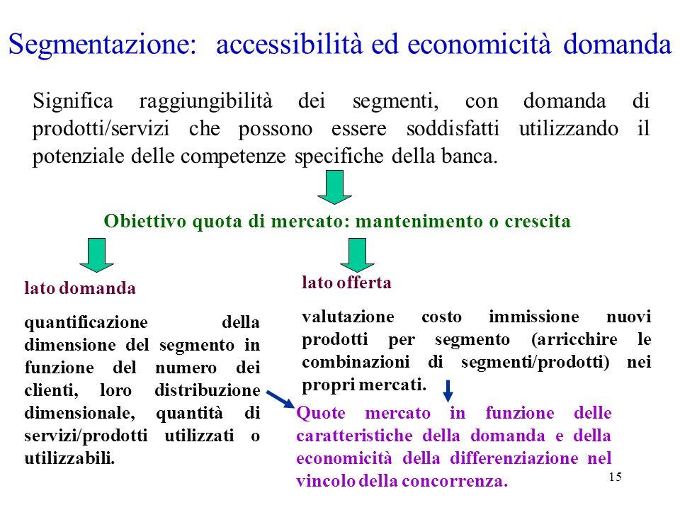 15 Segmentazione: accessibilità ed economicità domanda Significa raggiungibilità dei segmenti, con domanda di prodotti/servizi che possono essere sodd
