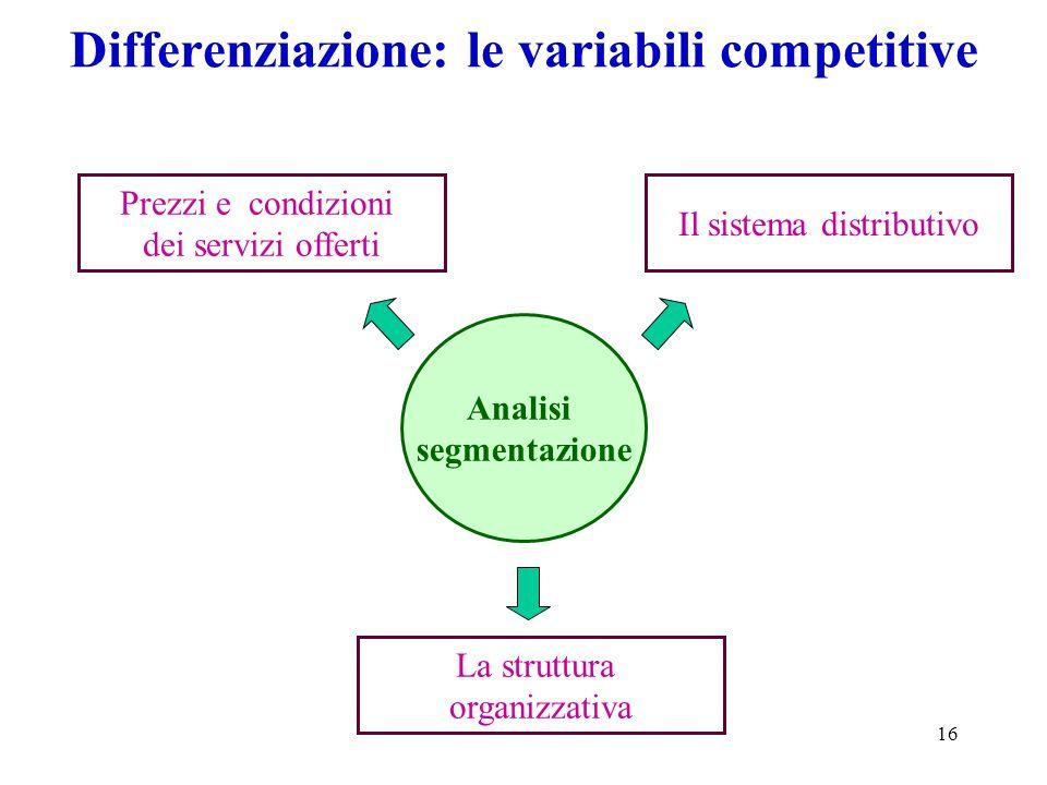 16 Differenziazione: le variabili competitive Analisi segmentazione Prezzi e condizioni dei servizi offerti La struttura organizzativa Il sistema dist