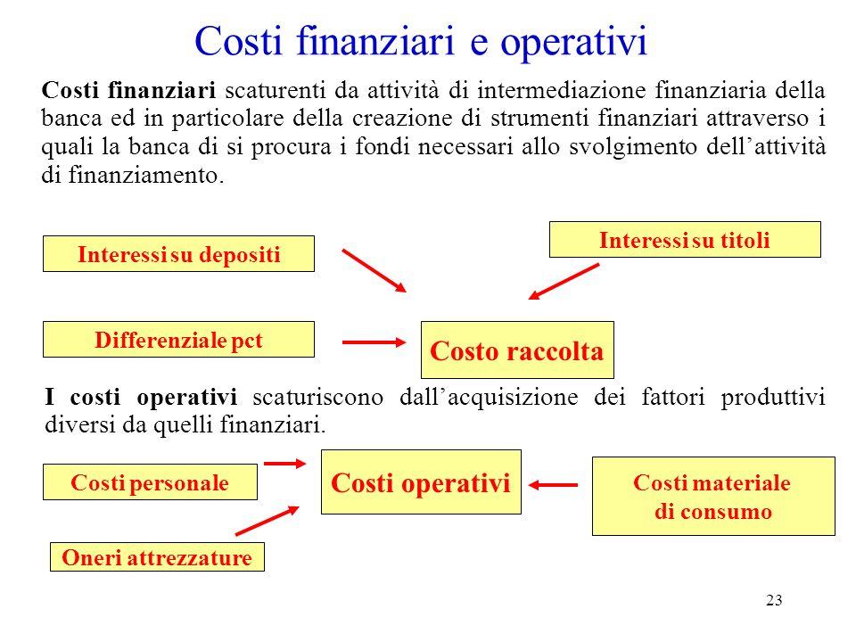 23 Costi finanziari e operativi Costi finanziari scaturenti da attività di intermediazione finanziaria della banca ed in particolare della creazione d