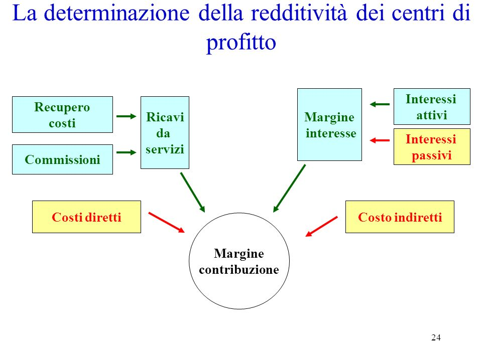24 La determinazione della redditività dei centri di profitto Costi direttiCosto indiretti Margine interesse Ricavi da servizi Recupero costi Commissi