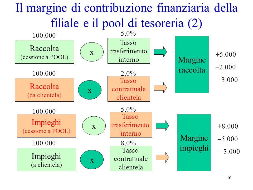 26 Il margine di contribuzione finanziaria della filiale e il pool di tesoreria (2) Raccolta (cessione a POOL) x x Tasso trasferimento interno Raccolt