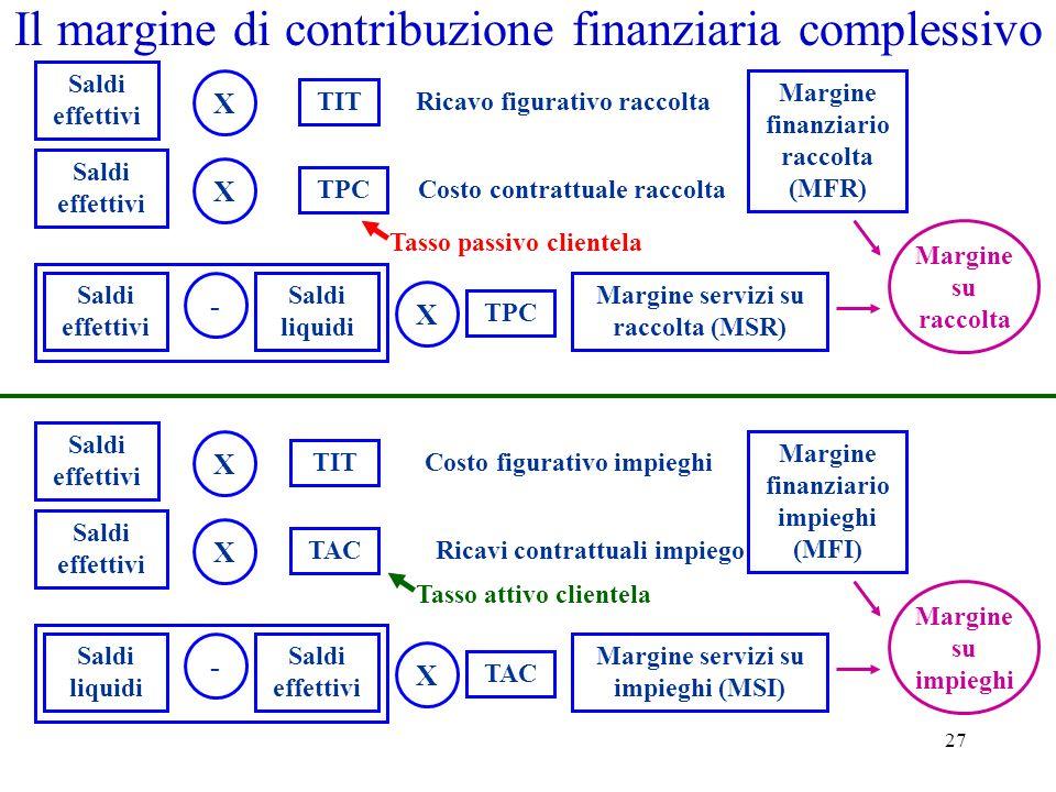 27 Il margine di contribuzione finanziaria complessivo Saldi effettivi X TIT Ricavo figurativo raccolta Saldi effettivi X TPC Costo contrattuale racco