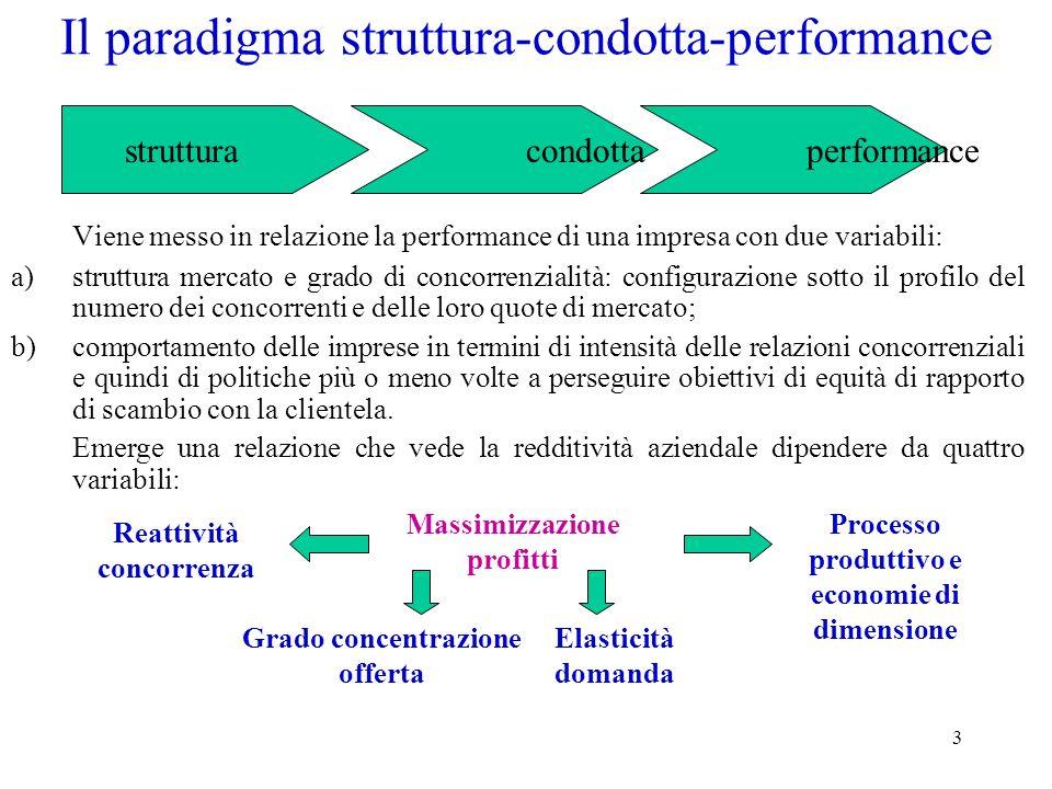 3 Il paradigma struttura-condotta-performance Viene messo in relazione la performance di una impresa con due variabili: a)struttura mercato e grado di