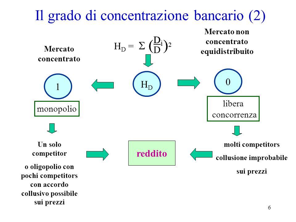 6 Il grado di concentrazione bancario (2) HDHD 1 Mercato concentrato Mercato non concentrato equidistribuito monopolio libera concorrenza reddito Un s