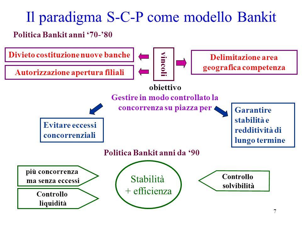 7 Il paradigma S-C-P come modello Bankit Politica Bankit anni 70-80 Divieto costituzione nuove banche Autorizzazione apertura filiali Delimitazione ar