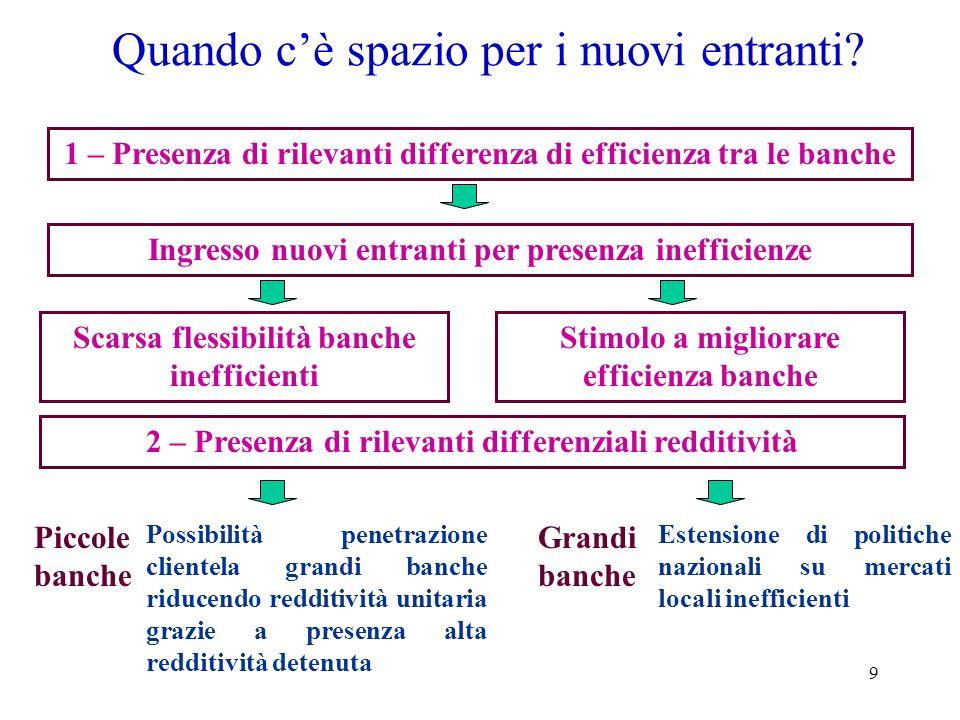 9 Quando cè spazio per i nuovi entranti? 1 – Presenza di rilevanti differenza di efficienza tra le banche 2 – Presenza di rilevanti differenziali redd