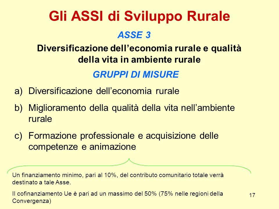 17 Gli ASSI di Sviluppo Rurale ASSE 3 Diversificazione delleconomia rurale e qualità della vita in ambiente rurale GRUPPI DI MISURE a)Diversificazione
