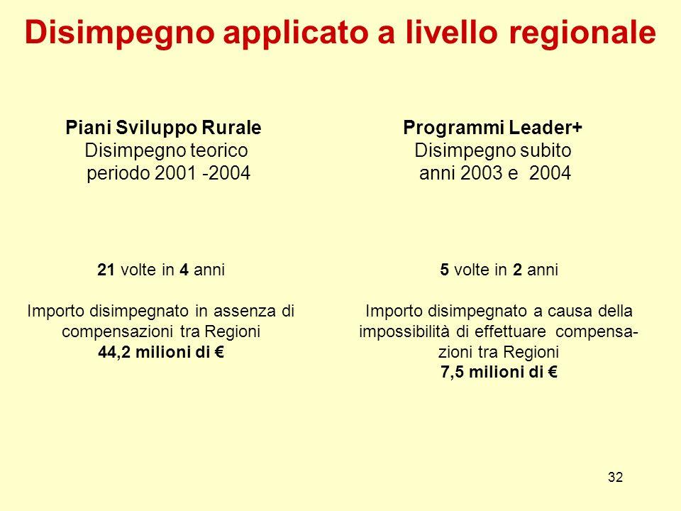 32 Piani Sviluppo Rurale Disimpegno teorico periodo 2001 -2004 21 volte in 4 anni Importo disimpegnato in assenza di compensazioni tra Regioni 44,2 mi