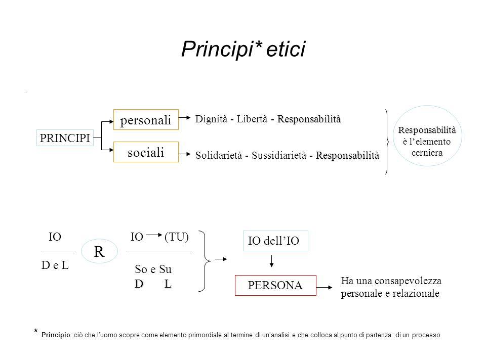 Principi* etici. PRINCIPI personali sociali Responsabilità Dignità - Libertà - Responsabilità Responsabilità Solidarietà - Sussidiarietà - Responsabil
