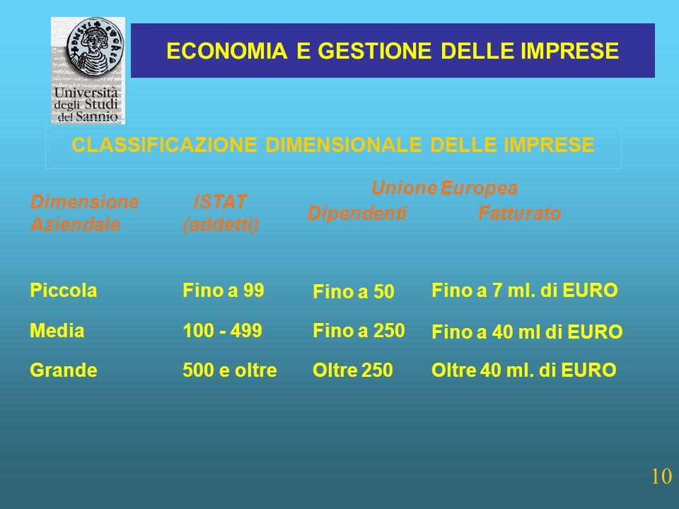 ECONOMIA E GESTIONE DELLE IMPRESE 10 CLASSIFICAZIONE DIMENSIONALE DELLE IMPRESE Fino a 50 Fino a 7 ml.