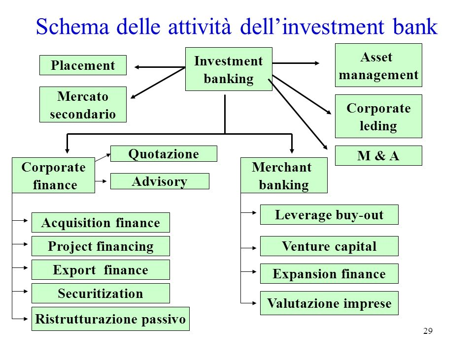 29 Schema delle attività dellinvestment bank Placement Asset management Merchant banking Corporate finance Investment banking Mercato secondario Corpo