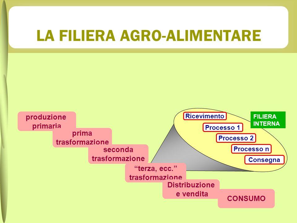 FILIERA INTERNA Processo 1 Processo 2 Processo n Consegna Ricevimento produzione primaria prima trasformazione seconda trasformazione terza, ecc. tras
