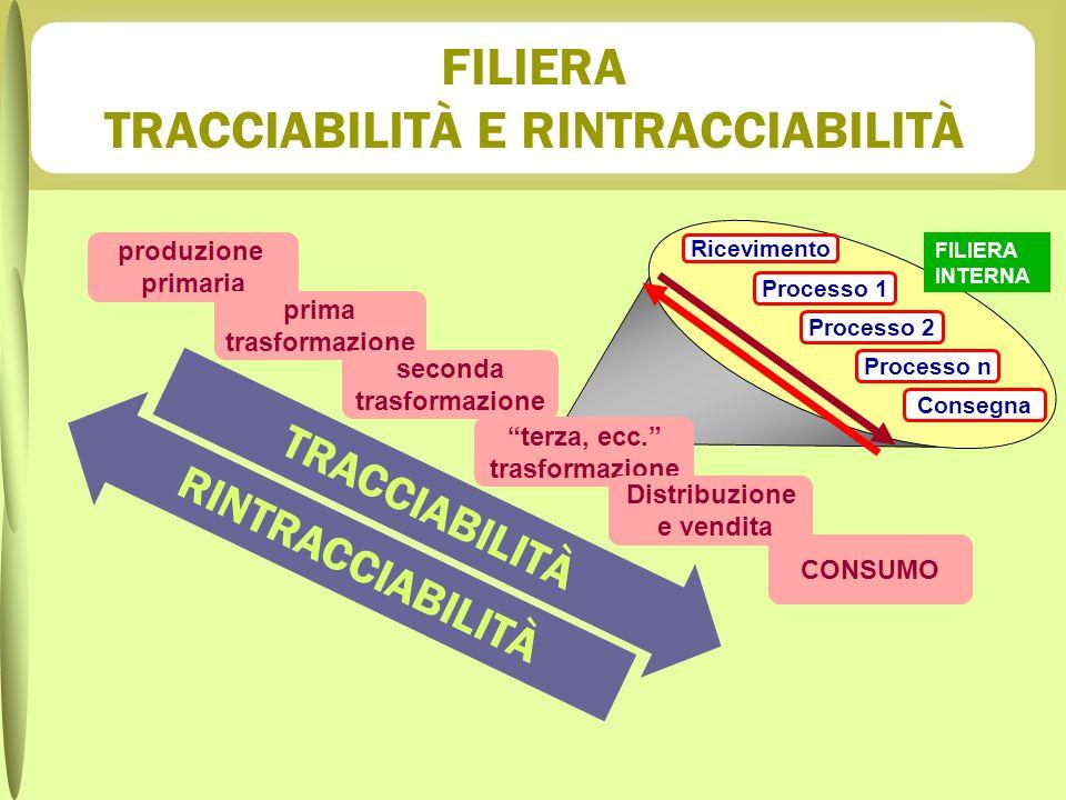 FILIERA TRACCIABILITÀ E RINTRACCIABILITÀ FILIERA INTERNA Processo 1 Processo 2 Processo n Consegna Ricevimento produzione primaria prima trasformazion