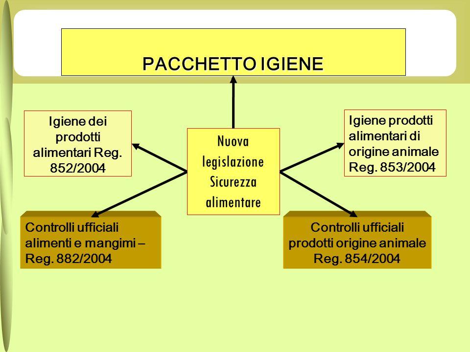 Igiene dei prodotti alimentari Reg. 852/2004 Igiene prodotti alimentari di origine animale Reg. 853/2004 Controlli ufficiali prodotti origine animale