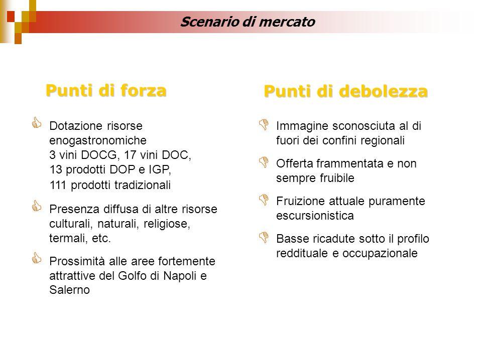 Dotazione risorse enogastronomiche 3 vini DOCG, 17 vini DOC, 13 prodotti DOP e IGP, 111 prodotti tradizionali Presenza diffusa di altre risorse cultur