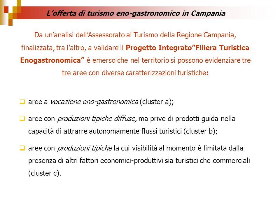Da unanalisi dellAssessorato al Turismo della Regione Campania, finalizzata, tra laltro, a validare il Progetto IntegratoFiliera Turistica Enogastrono