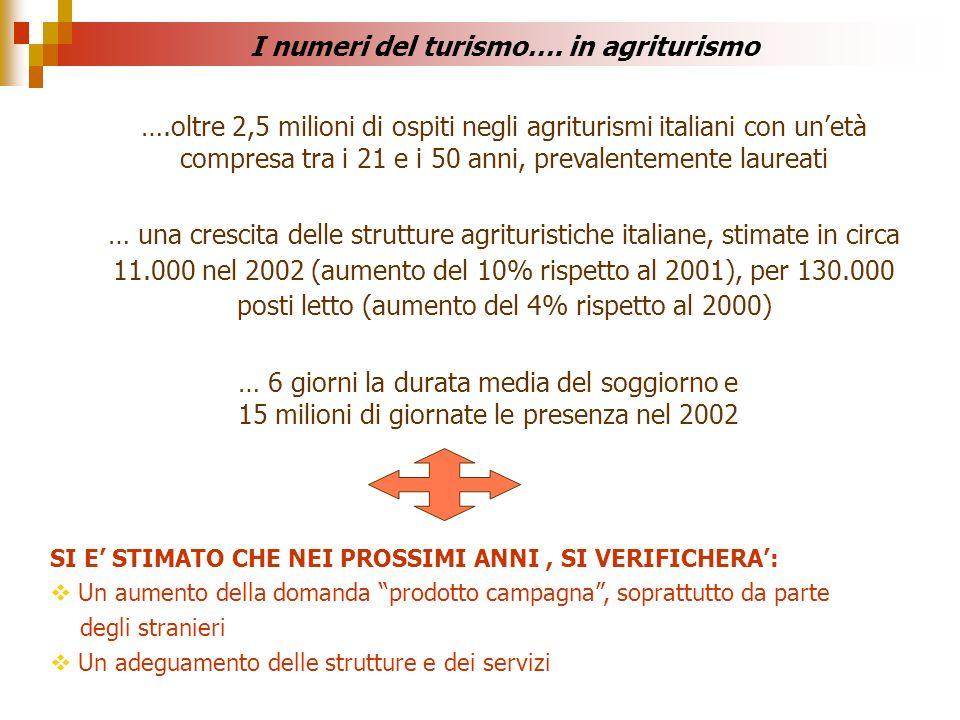 ….oltre 2,5 milioni di ospiti negli agriturismi italiani con unetà compresa tra i 21 e i 50 anni, prevalentemente laureati … una crescita delle strutt