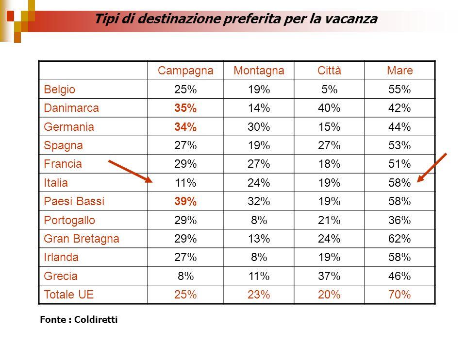 Tipi di destinazione preferita per la vacanza CampagnaMontagnaCittàMare Belgio25%19%5%55% Danimarca35%14%40%42% Germania34%30%15%44% Spagna27%19%27%53