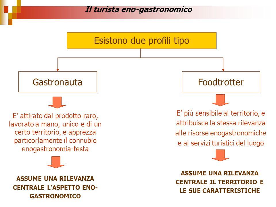 Il turista eno-gastronomico Esistono due profili tipo Foodtrotter E attirato dal prodotto raro, lavorato a mano, unico e di un certo territorio, e app