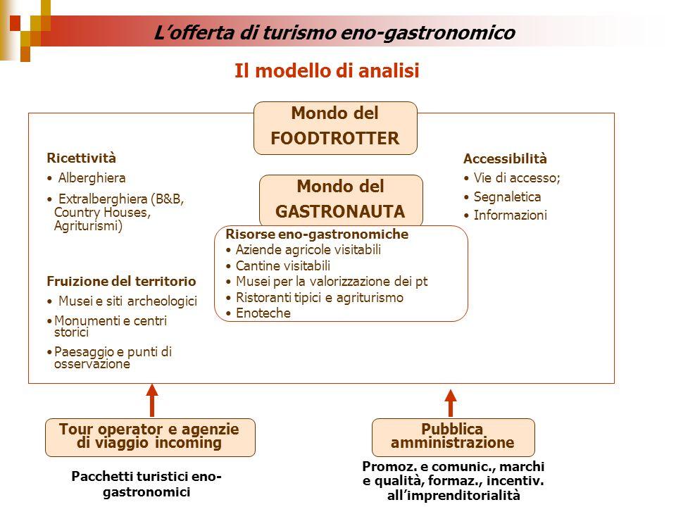 Il modello di analisi Ricettività Alberghiera Extralberghiera (B&B, Country Houses, Agriturismi) Accessibilità Vie di accesso; Segnaletica Informazion