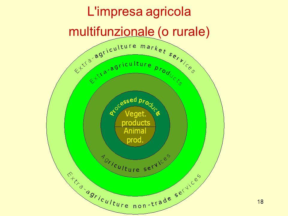 18 L'impresa agricola multifunzionale (o rurale)