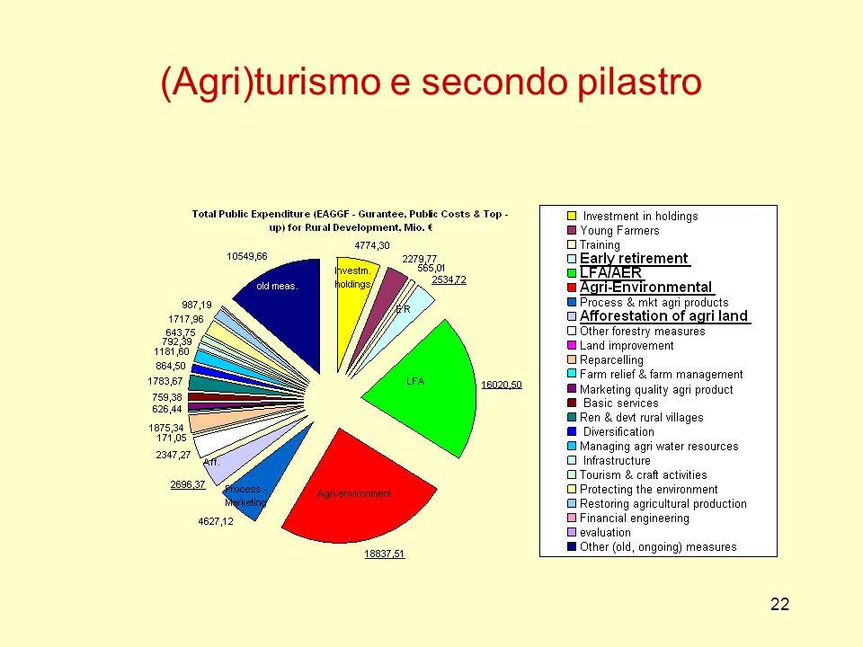 22 (Agri)turismo e secondo pilastro