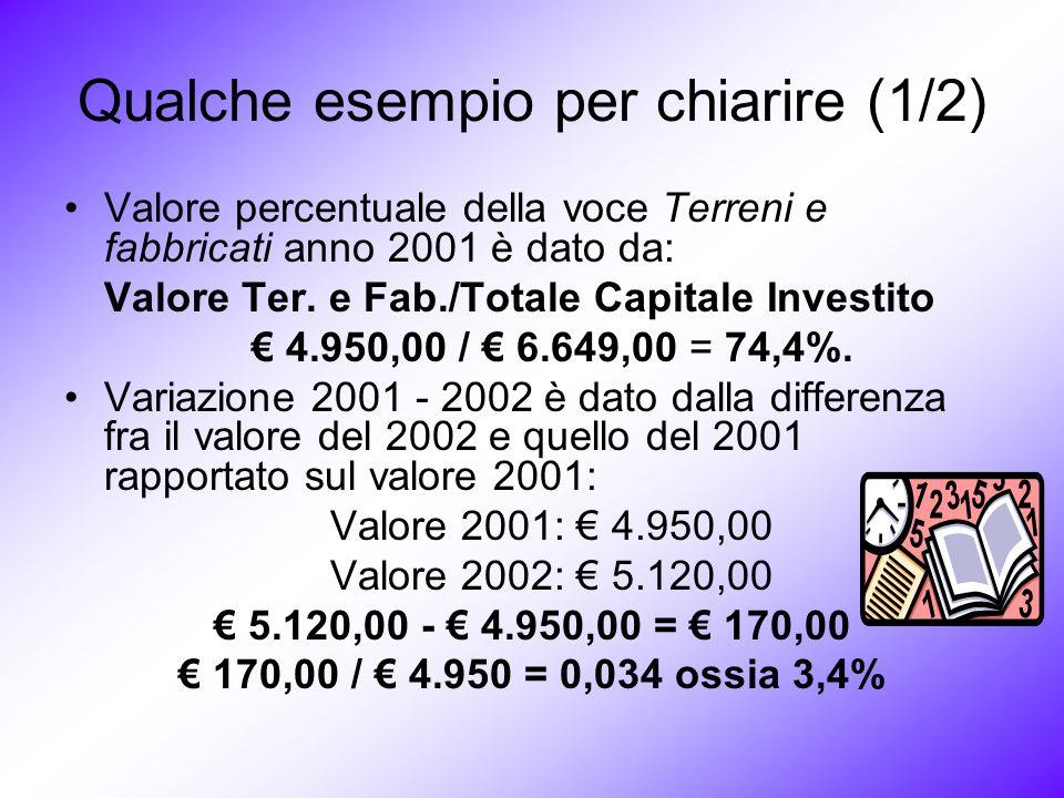 Qualche esempio per chiarire (1/2) Valore percentuale della voce Terreni e fabbricati anno 2001 è dato da: Valore Ter.